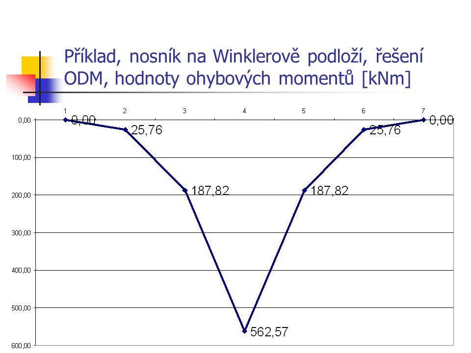 Příklad, nosník na Winklerově podloží, řešení ODM, hodnoty ohybových momentů [kNm]